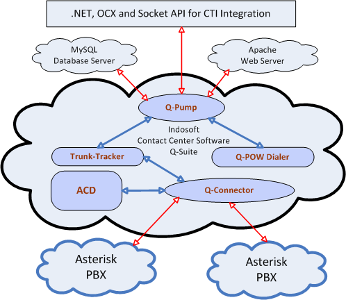 ACD for Asterisk Call Centers