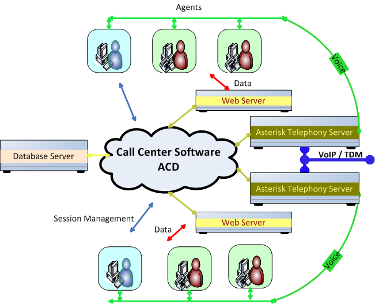 Asterisk Call Center software