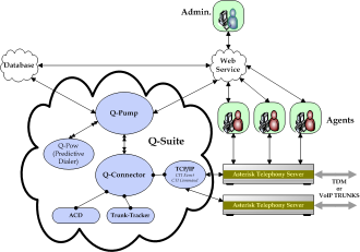Call center suite architecture