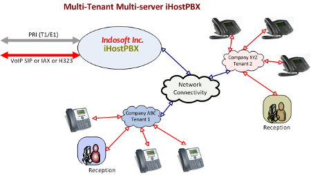 Ihostpbx Your Multi Tenant Pbx Setup Using Asterisk