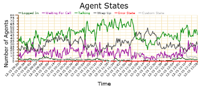 Predictive dialer for live agents